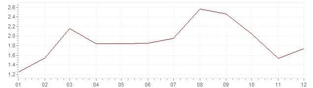 Gráfico - inflación armonizada de Irlanda en 2012 (IPCA)