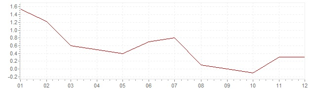 Graphik - harmonisierte Inflation Irland 2013 (HVPI)