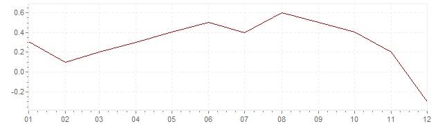 Graphik - harmonisierte Inflation Irland 2014 (HVPI)