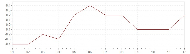 Grafiek - geharmoniseerde inflatie Ierland 2015 (HICP)