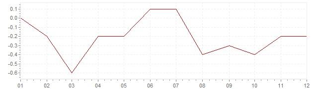 Grafiek - geharmoniseerde inflatie Ierland 2016 (HICP)