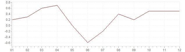 Chart - harmonised inflation Ireland 2017 (HICP)
