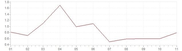 Grafiek - geharmoniseerde inflatie Ierland 2019 (HICP)