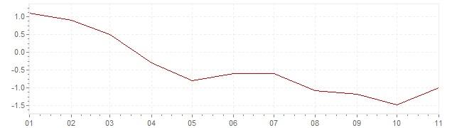 Grafiek - geharmoniseerde inflatie Ierland 2020 (HICP)