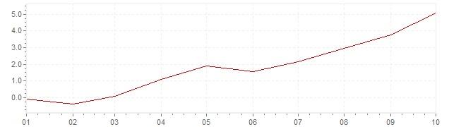 Grafico - inflazione armonizzata Irlanda 2021 (HICP)