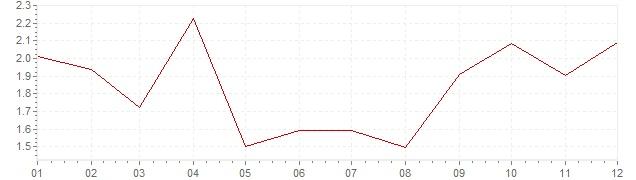 Grafiek - geharmoniseerde inflatie IJsland 1997 (HICP)