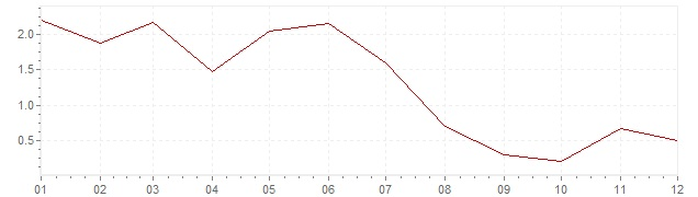 Graphik - harmonisierte Inflation Island 1998 (HVPI)