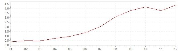 Grafiek - geharmoniseerde inflatie IJsland 1999 (HICP)