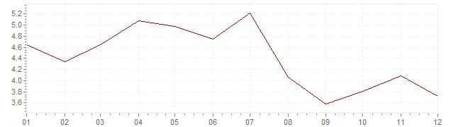 Chart - harmonised inflation Iceland 2000 (HICP)