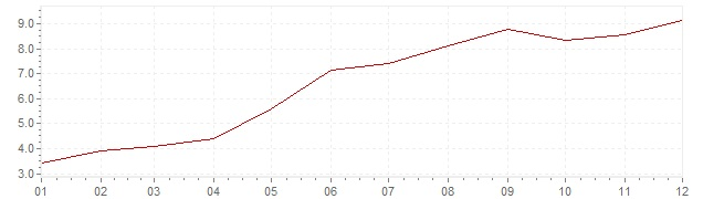 Graphik - Inflation harmonisé Islande 2001 (IPCH)