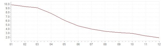 Graphik - harmonisierte Inflation Island 2002 (HVPI)