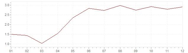 Graphik - harmonisierte Inflation Island 2004 (HVPI)