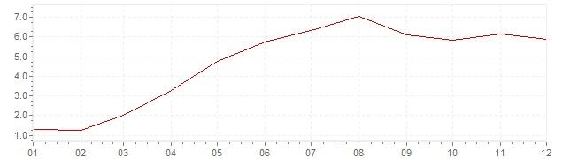 Graphik - harmonisierte Inflation Island 2006 (HVPI)