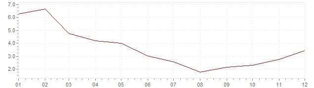 Grafiek - geharmoniseerde inflatie IJsland 2007 (HICP)