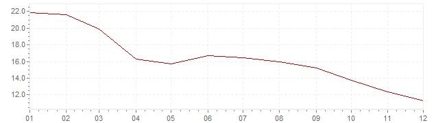 Grafico - inflazione armonizzata Islanda 2009 (HICP)