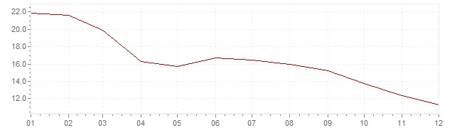 Graphik - Inflation harmonisé Islande 2009 (IPCH)