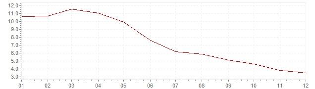 Grafico - inflazione armonizzata Islanda 2010 (HICP)