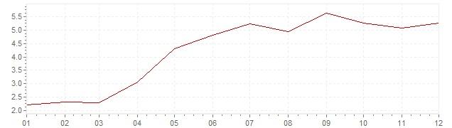 Grafico - inflazione armonizzata Islanda 2011 (HICP)
