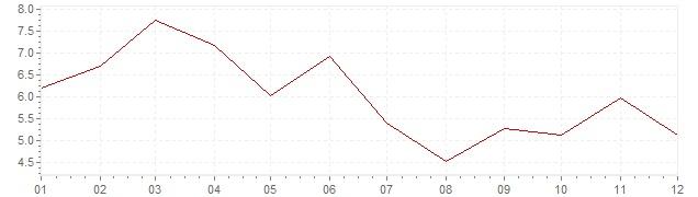 Graphik - harmonisierte Inflation Island 2012 (HVPI)