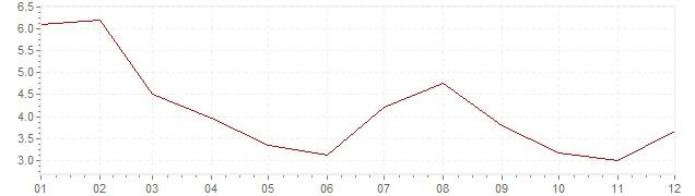 Graphik - harmonisierte Inflation Island 2013 (HVPI)