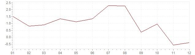 Graphik - harmonisierte Inflation Island 2014 (HVPI)