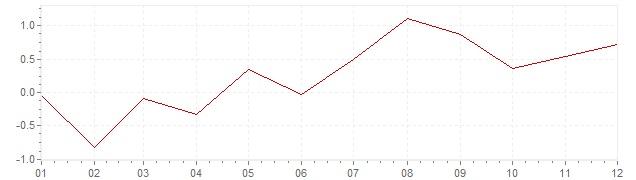 Grafiek - geharmoniseerde inflatie IJsland 2015 (HICP)