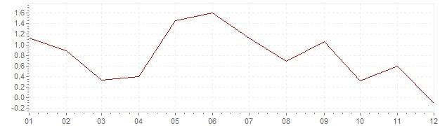 Chart - harmonised inflation Iceland 2016 (HICP)