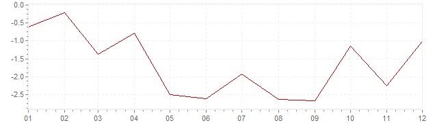 Chart - harmonised inflation Iceland 2017 (HICP)