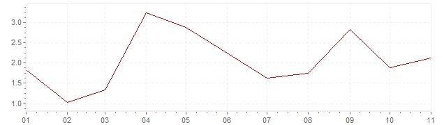 Grafico - inflazione armonizzata Islanda 2019 (HICP)