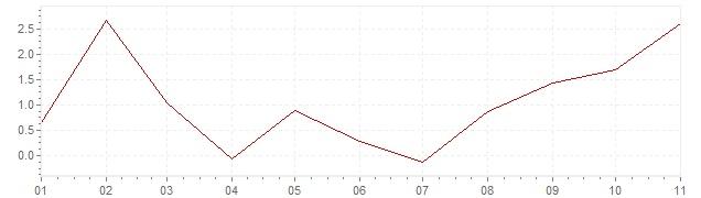 Chart - harmonised inflation Iceland 2020 (HICP)