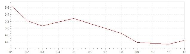 Grafiek - geharmoniseerde inflatie Italie 1992 (HICP)