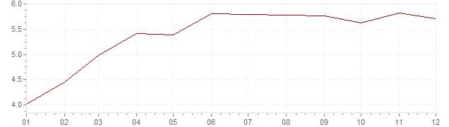 Grafiek - geharmoniseerde inflatie Italie 1995 (HICP)