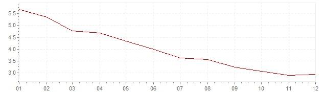Grafiek - geharmoniseerde inflatie Italie 1996 (HICP)