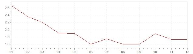 Chart - harmonised inflation Italy 1997 (HICP)