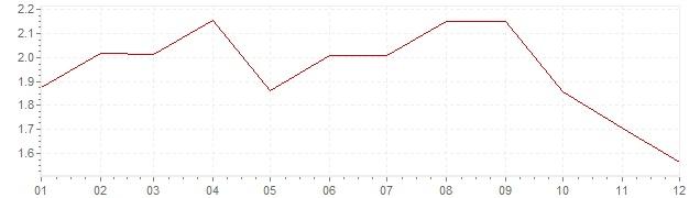 Gráfico - inflación armonizada de Italia en 1998 (IPCA)