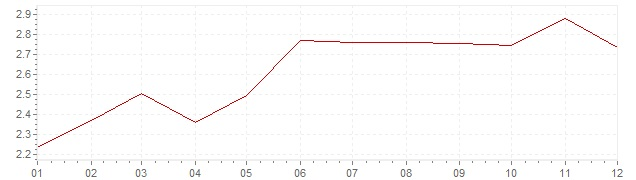 Gráfico - inflación armonizada de Italia en 2000 (IPCA)