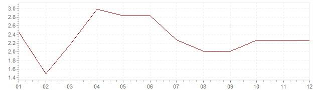 Graphik - harmonisierte Inflation Italien 2001 (HVPI)