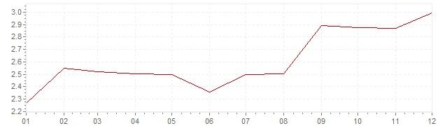 Gráfico - inflación armonizada de Italia en 2002 (IPCA)