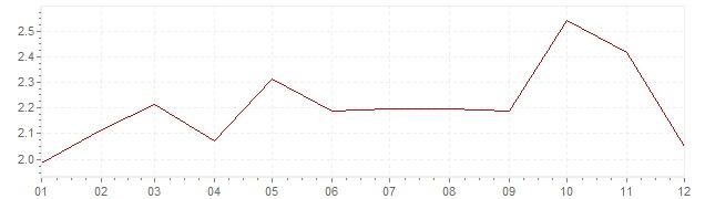 Grafiek - geharmoniseerde inflatie Italie 2005 (HICP)