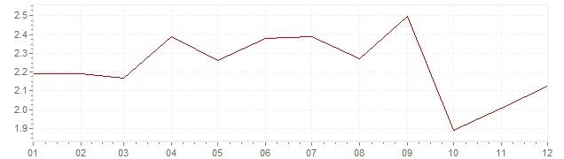 Gráfico - inflación armonizada de Italia en 2006 (IPCA)