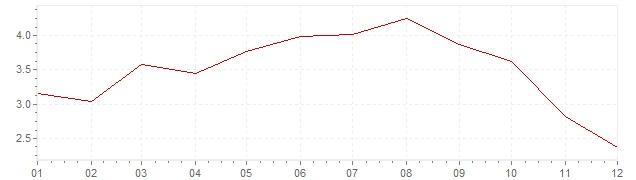 Chart - harmonised inflation Italy 2008 (HICP)