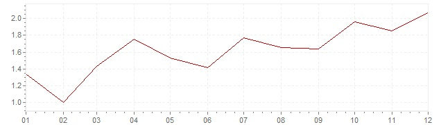 Chart - harmonised inflation Italy 2010 (HICP)