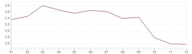 Grafico - inflazione armonizzata Italia 2012 (HICP)