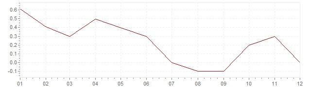 Graphik - harmonisierte Inflation Italien 2014 (HVPI)