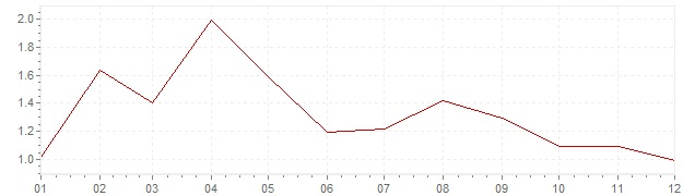 Chart - harmonised inflation Italy 2017 (HICP)
