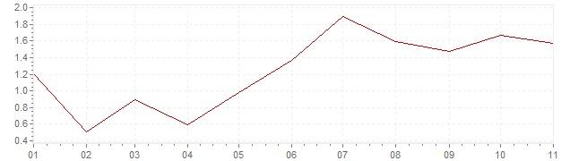 Graphik - harmonisierte Inflation Italien 2018 (HVPI)