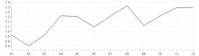 Graphik - harmonisierte Inflation Luxemburg 1996 (HVPI)