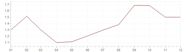 Graphik - harmonisierte Inflation Luxemburg 1997 (HVPI)
