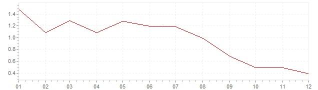 Chart - harmonised inflation Luxembourg 1998 (HICP)