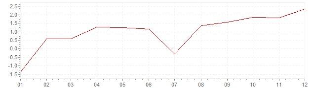 Graphik - harmonisierte Inflation Luxemburg 1999 (HVPI)